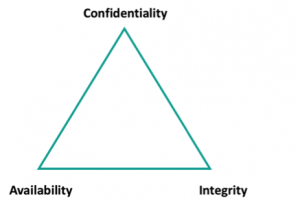 Email Security Triangle